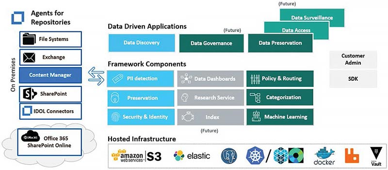 Data Discovery Architecture